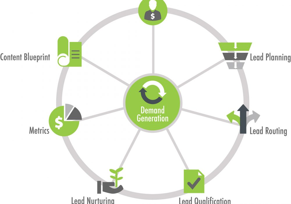 THE ESSENTIAL COMPONENTS FOR DEMAND GENERATION