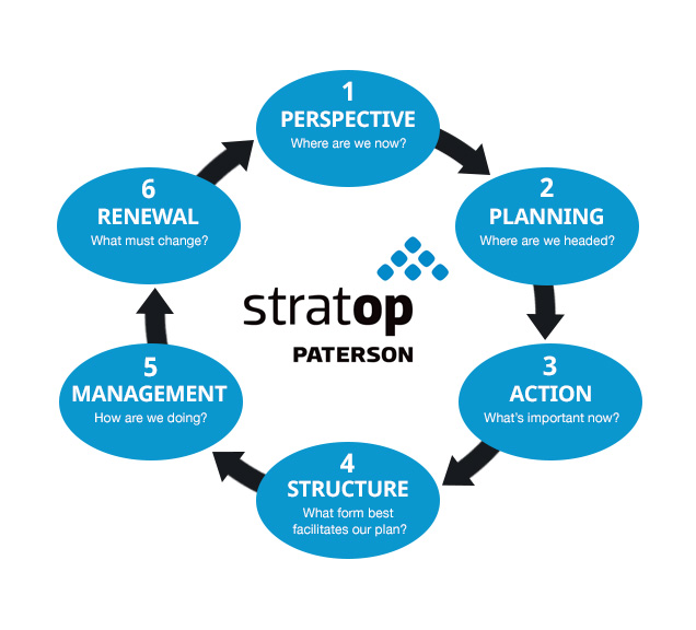 StratOp-Process-Chart-png-1